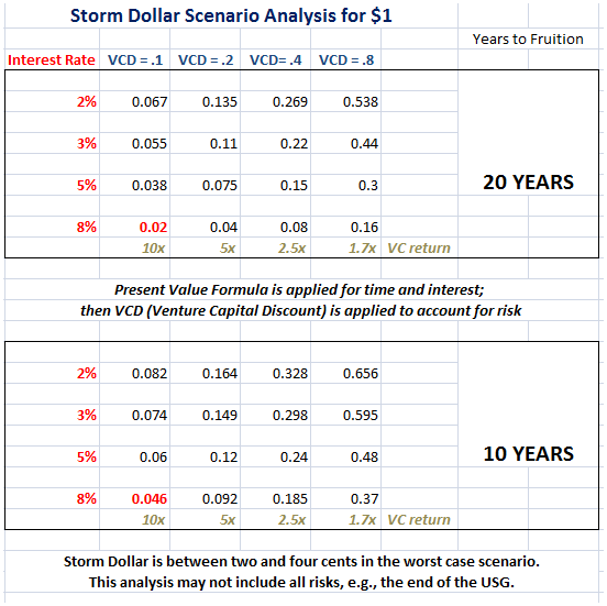 Storm Dollar Scenario Analysis8.PNG